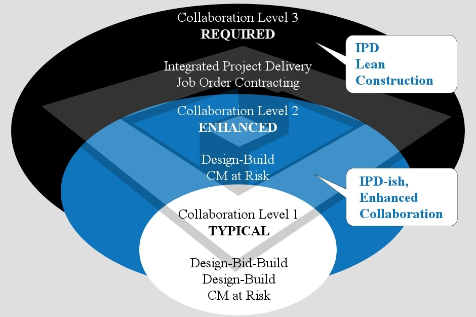 integrated project delivery system in las vegas